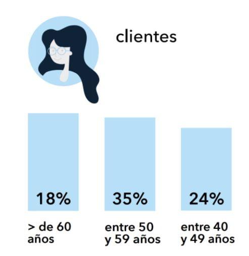 perfil-clientes-presentes-internet
