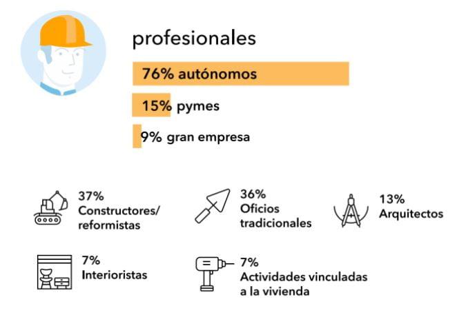 profesionales-encuestados-sector-reformas-informe-presencia-digital