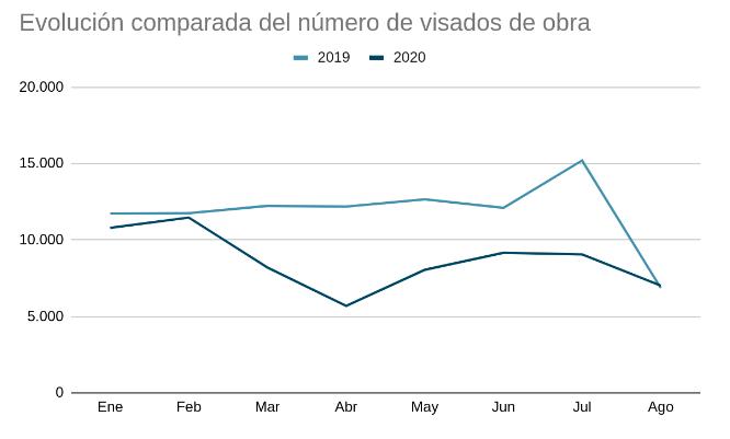 grafica-visados-obra-nueva-comparacion-covid-19