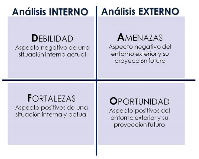 analisis-dafo-estrategia-marketing-digital