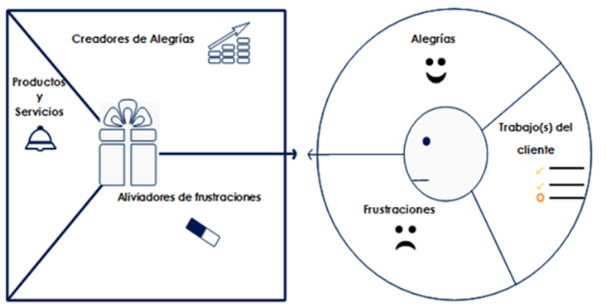 lienzo-propuesta-valor-estrategia-digital