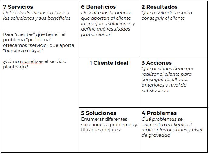 mapa-propuesta-valor