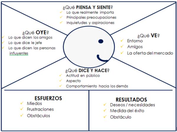 mapa-empatia-cliente-marketing-digital