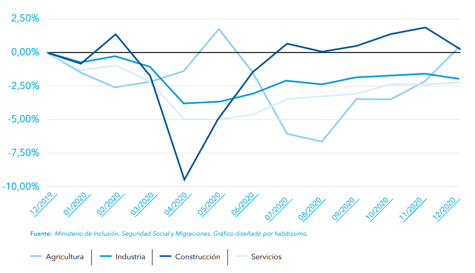 evolucion-afiliados-sector-construccion-reforma