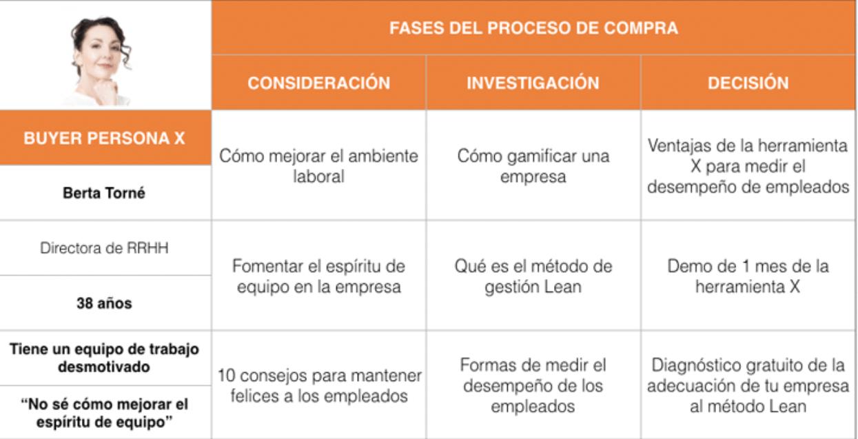 fases-proceso-compra