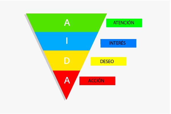modelo-aida-redactar-contenidos-blog-arquitectura-claves