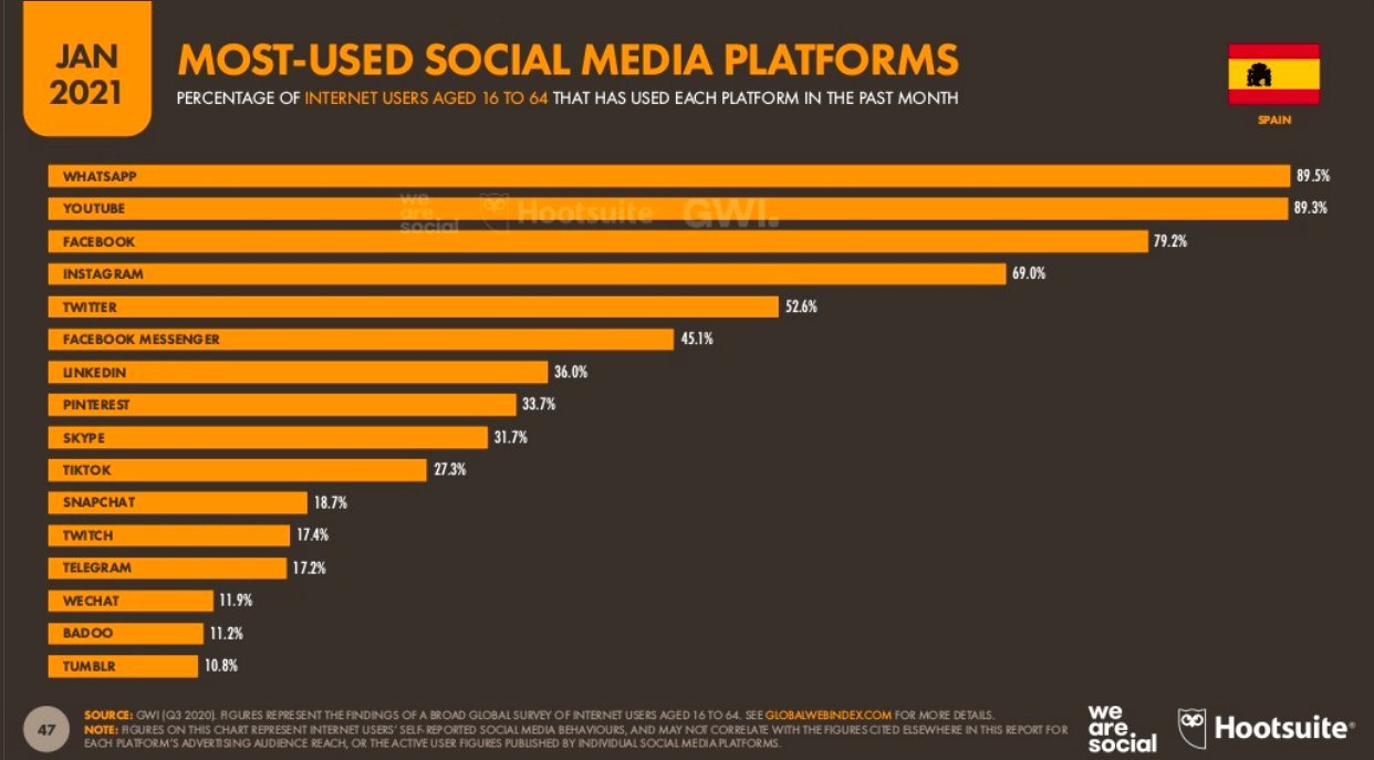 plataformas-redes-sociales-mas-usadas