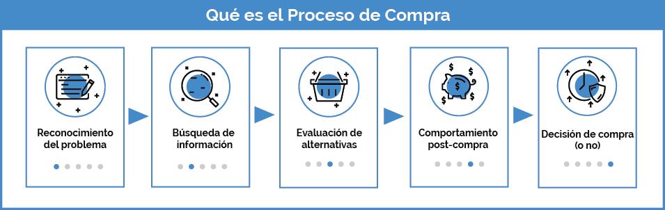 proceso-compra-fases-arquitectura