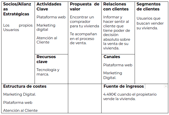 housfy-business-model-canvas