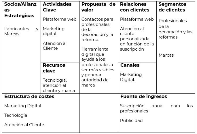 houzz-business-model-canva