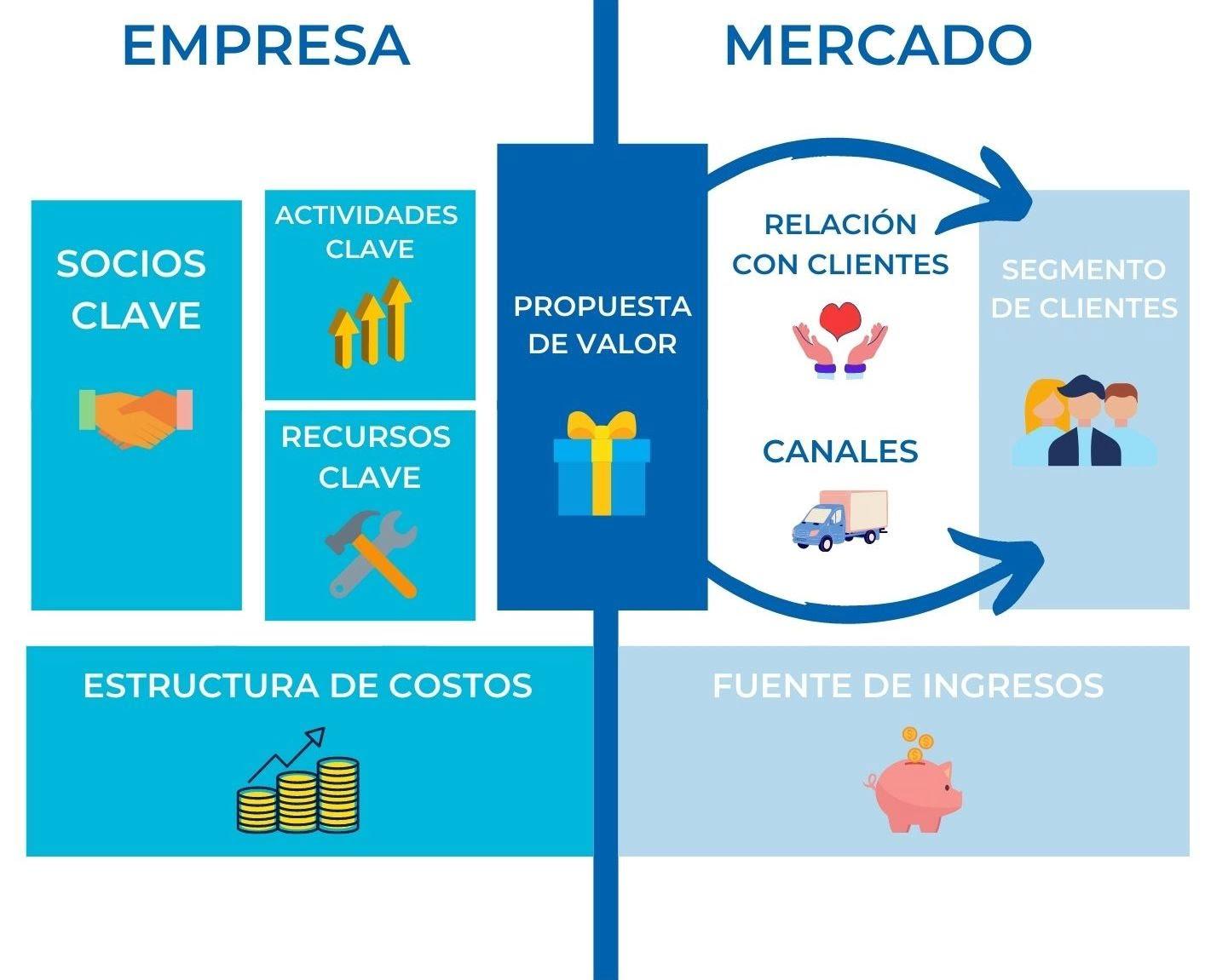 business-model-canvas-empresa-mercado