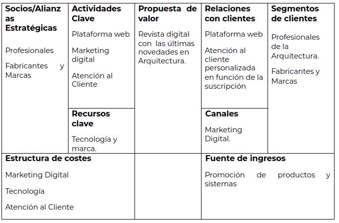 plataforma-arquitectura-business-model-canva
