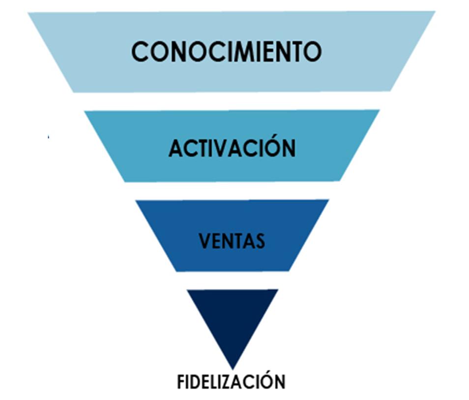 etapas-funnel-conversion
